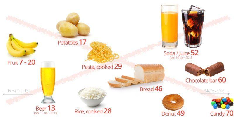 Kaynak: DietDoctor
